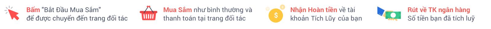 Dễ dàng nhận tiền hoàn lại từ Nguyễn Kim với Tích Lũy
